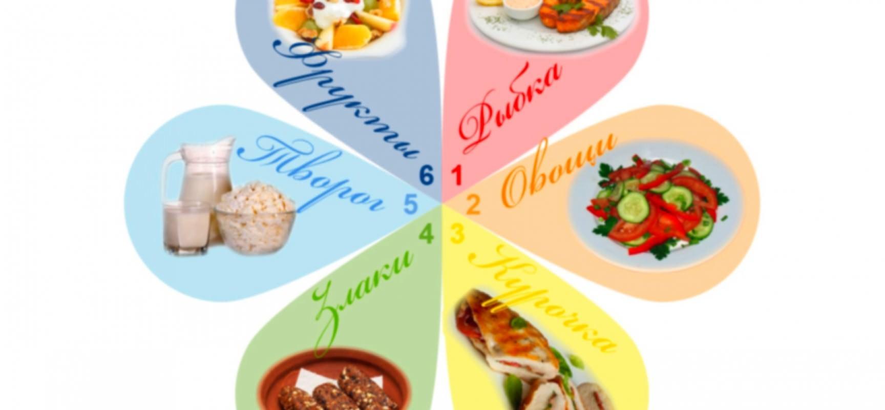 Сбалансированная диета 6 лепестков для похудения